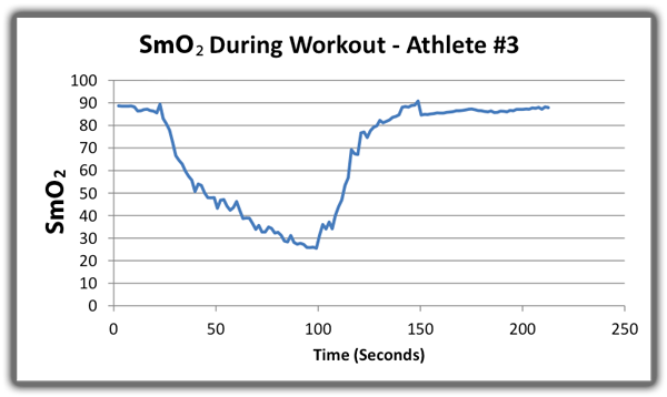 SmO2 during workout