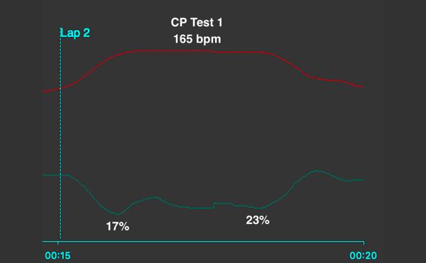 1st CP Test