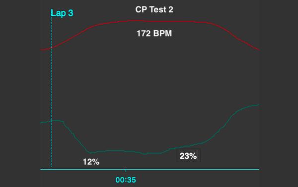 2nd CP Test