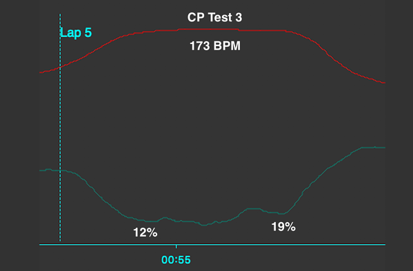 3rd CP Test