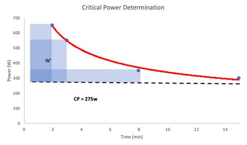 Graph of Critical Power