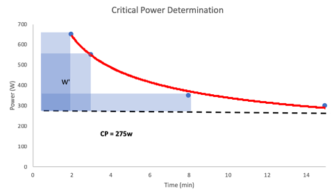 Graph of Critical Power
