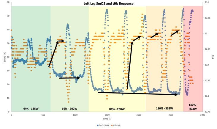 Left LEg SmO2 Trends