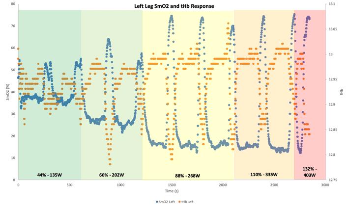 Left Leg SmO2 Response