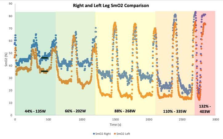 Right Left SmO2 Comparison